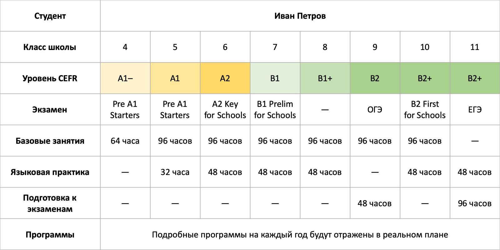 Пример индивидуального плана обучения